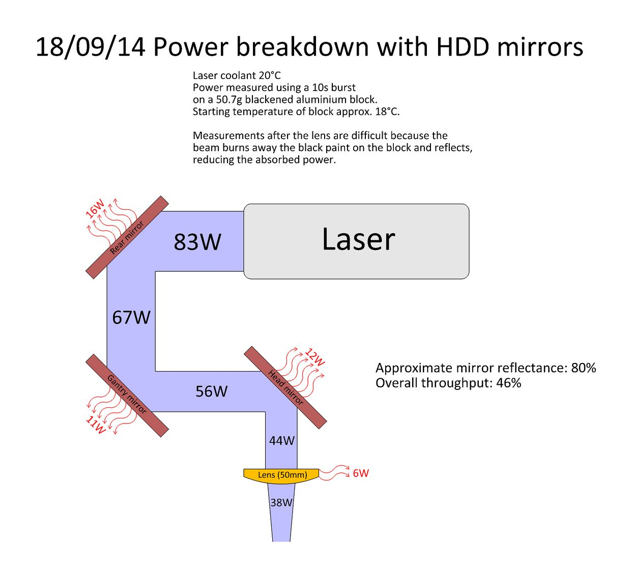 power_breakdown hard disk drive mirrors for co2 laser cutter